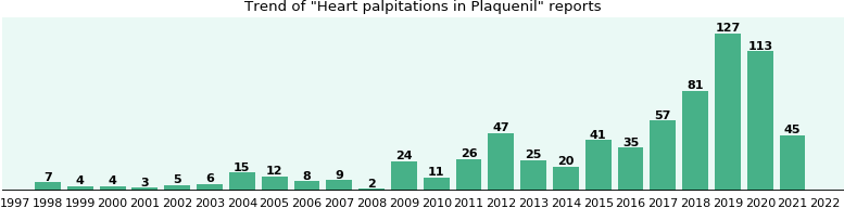 Could Plaquenil cause Heart palpitations?