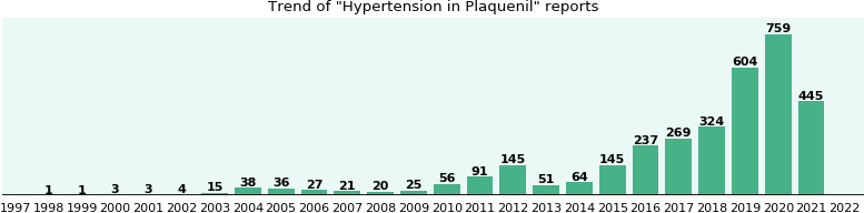 Could Plaquenil cause Hypertension?
