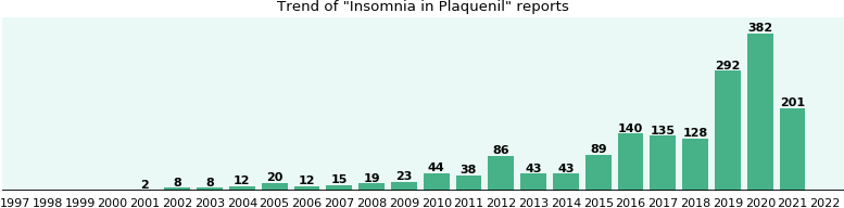 Could Plaquenil cause Insomnia?