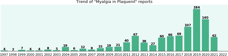 Could Plaquenil cause Myalgia?
