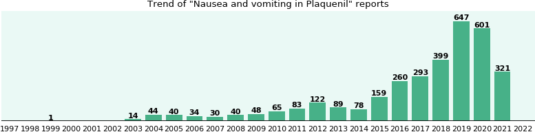 Could Plaquenil cause Nausea and vomiting?