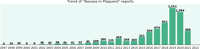 Could Plaquenil cause Nausea?