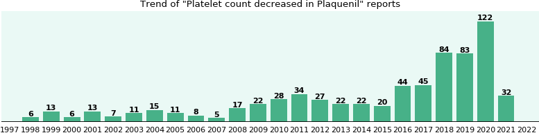 Could Plaquenil cause Platelet count decreased?