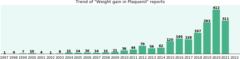 Could Plaquenil cause Weight gain?