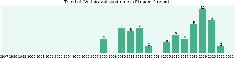 Could Plaquenil cause Withdrawal syndrome?