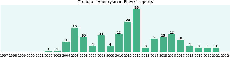 Could Plavix cause Aneurysm?