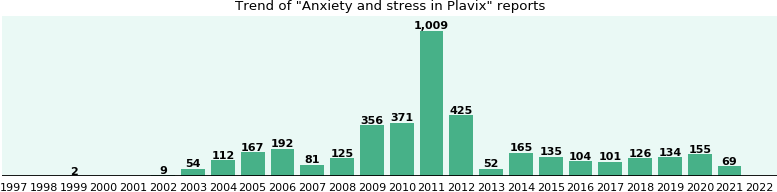 Could Plavix cause Anxiety and stress?