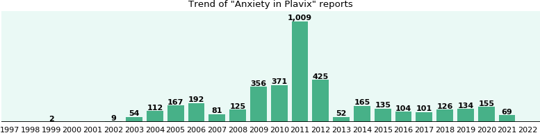 Could Plavix cause Anxiety?