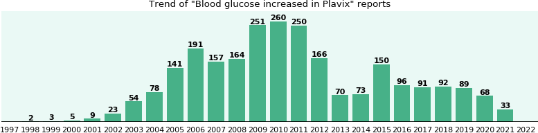 Could Plavix cause Blood glucose increased?