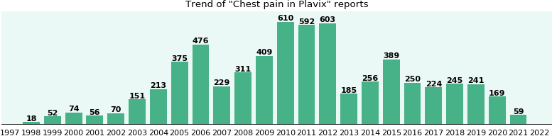 Zocor and chest pain