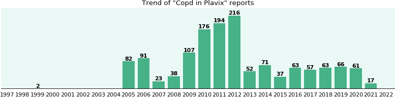 Could Plavix cause Copd?
