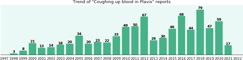 Could Plavix cause Coughing up blood?