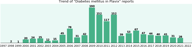 Could Plavix cause Diabetes mellitus?
