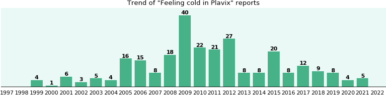 Could Plavix cause Feeling cold?