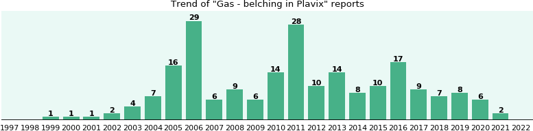 Could Plavix cause Gas - belching?