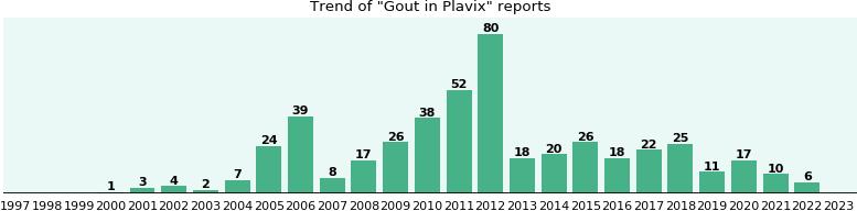 Plavix canadian pharmacy dosage