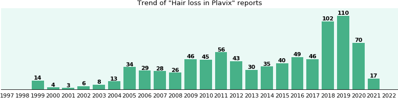 Could Plavix cause Hair loss?