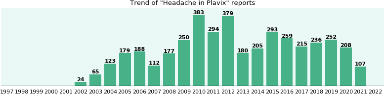 Could Plavix cause Headache?