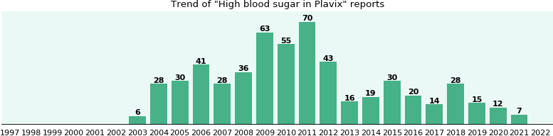 Could Plavix cause High blood sugar?