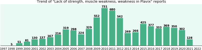 Could Plavix cause Lack of strength, muscle weakness, weakness?