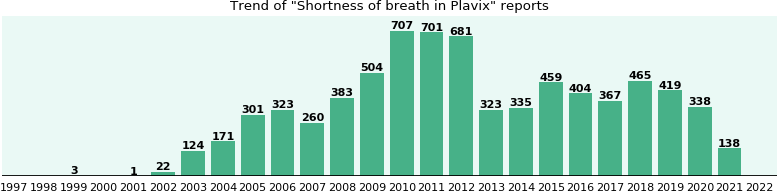 Could Plavix cause Shortness of breath?