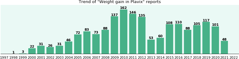 Could Plavix cause Weight gain?