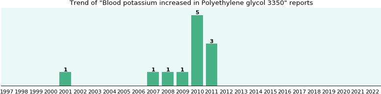 Could Polyethylene glycol 3350 cause Blood potassium increased?