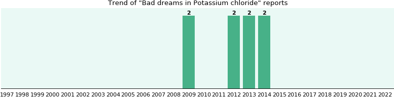 Could Potassium chloride cause Bad dreams?