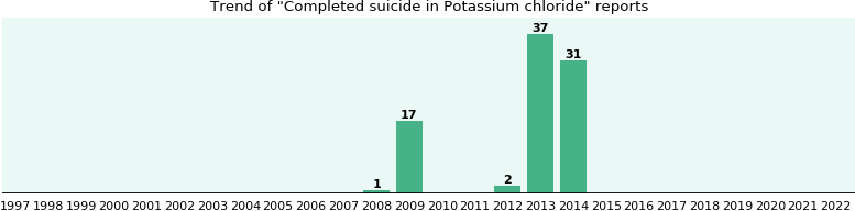 Could Potassium chloride cause Completed suicide?