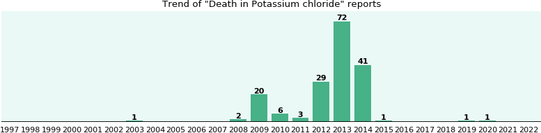 Could Potassium chloride cause Death?