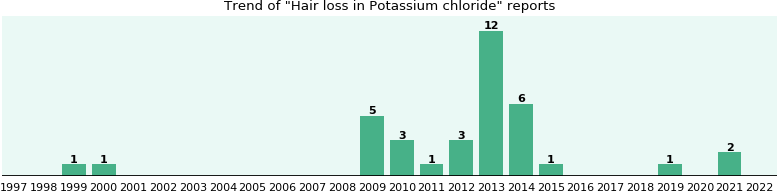 Could Potassium chloride cause Hair loss?