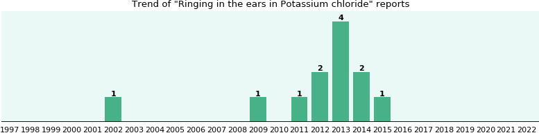 Could Potassium chloride cause Ringing in the ears?