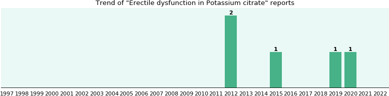 Could Potassium citrate cause Erectile dysfunction?