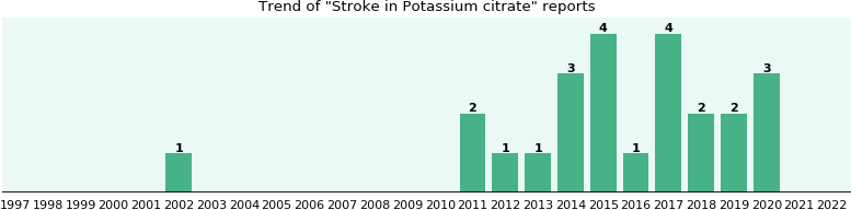 Could Potassium citrate cause Stroke?