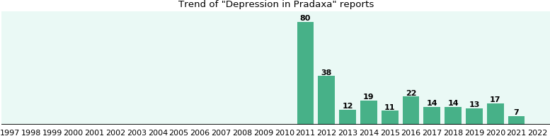 Could Pradaxa cause Depression?