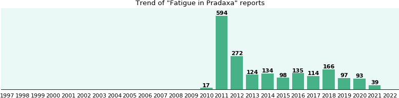 Could Pradaxa cause Fatigue?