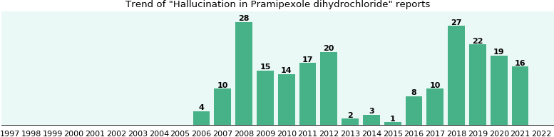 Could Pramipexole dihydrochloride cause Hallucination?