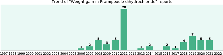 Could Pramipexole dihydrochloride cause Weight gain?