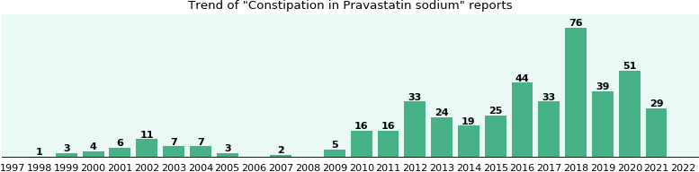 Could Pravastatin sodium cause Constipation?