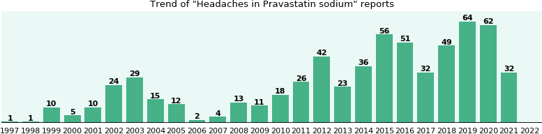 Could Pravastatin sodium cause Headaches?