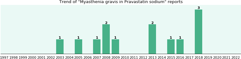 Could Pravastatin sodium cause Myasthenia gravis?