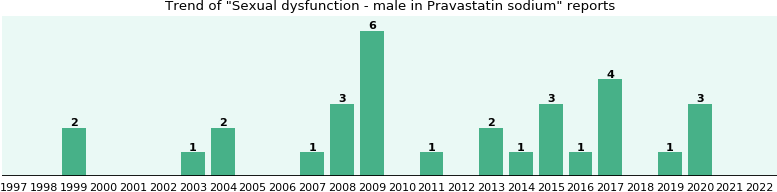 Could Pravastatin sodium cause Sexual dysfunction - male?