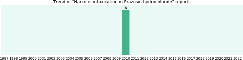 Could Prazosin hydrochloride cause Narcotic intoxication?