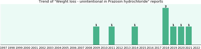 Could Prazosin hydrochloride cause Weight loss - unintentional?