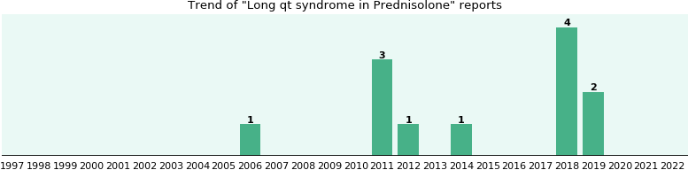 Could Prednisolone cause Long qt syndrome?