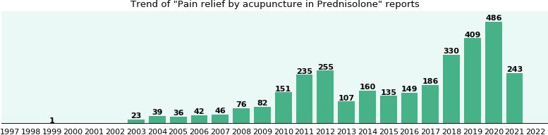 Could Prednisolone cause Pain relief by acupuncture?