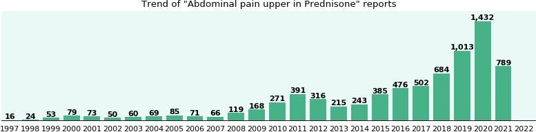 Could Prednisone cause Abdominal pain upper?