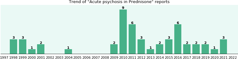 Could Prednisone cause Acute psychosis?