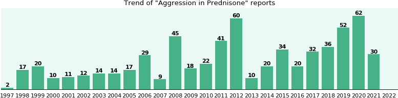 Could Prednisone cause Aggression?