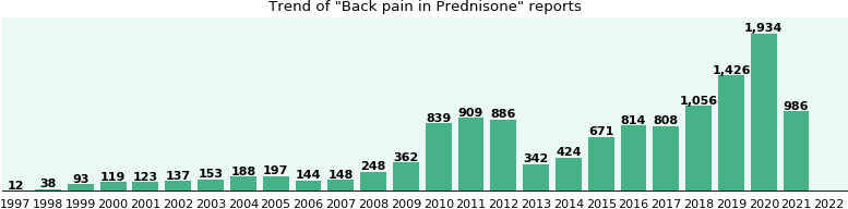 Could Prednisone cause Back pain?